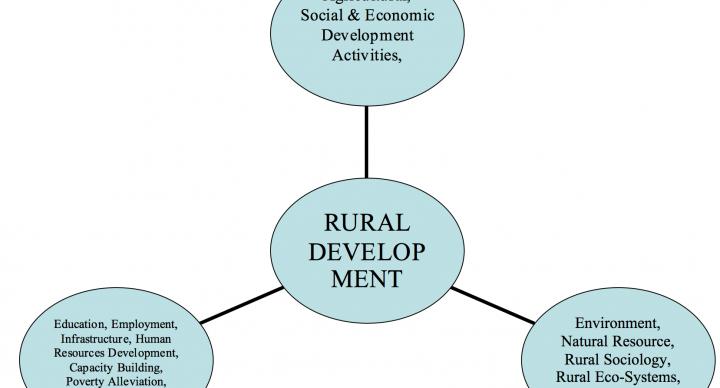 Percorsi e Politiche di Sviluppo Rurale